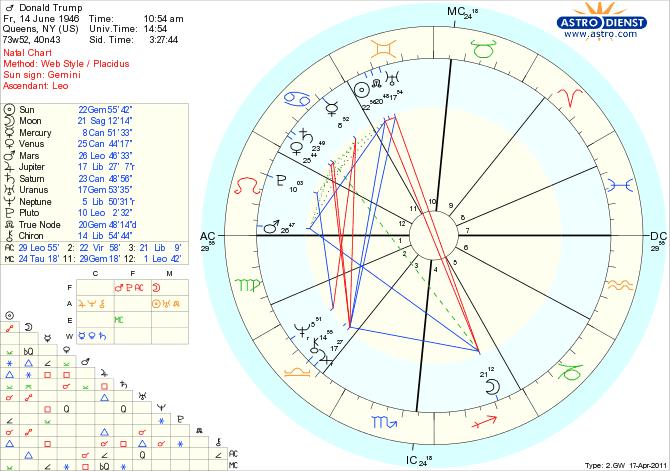 Jeigu kam įdomu pasižiūrėkime Donaldo Trumpo gimimo sertifikatą arba kitaip horoskop…