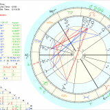 Sulaukiau nemažai Jūsų klausimų, kaip sudaromas tas asmeninis horoskopas ir kas tai …