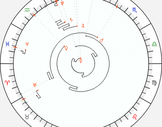 It has already coincided that these days, both Saturn, Venus, and Jupiter begin to m…